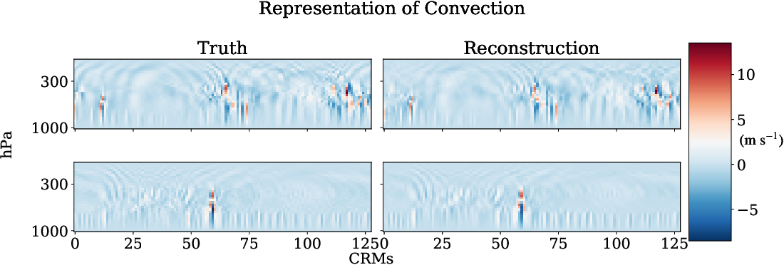 Figure 4 for Generative Modeling for Atmospheric Convection