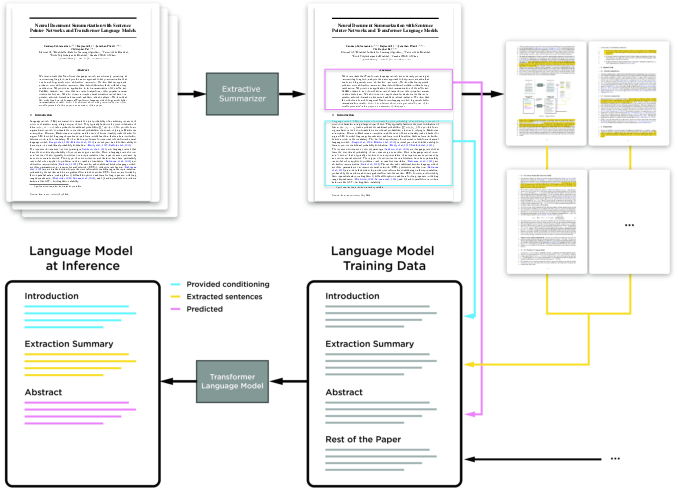 Figure 1 for On Extractive and Abstractive Neural Document Summarization with Transformer Language Models