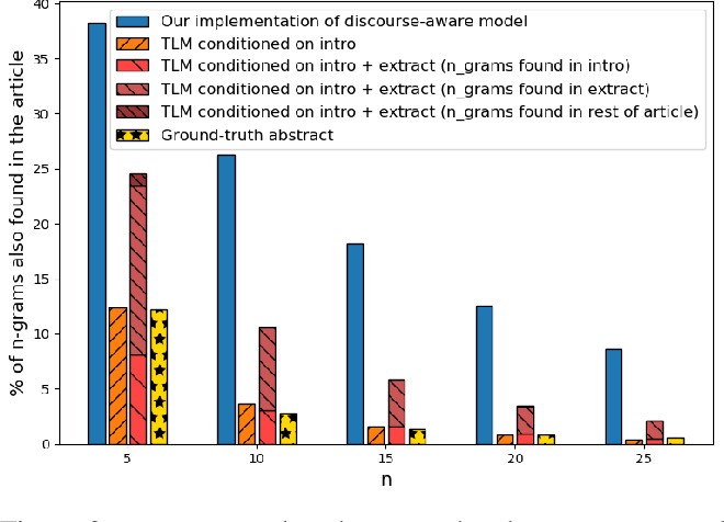 Figure 3 for On Extractive and Abstractive Neural Document Summarization with Transformer Language Models