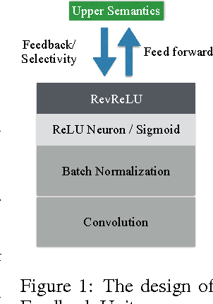 Figure 1 for Feedback Neural Network for Weakly Supervised Geo-Semantic Segmentation