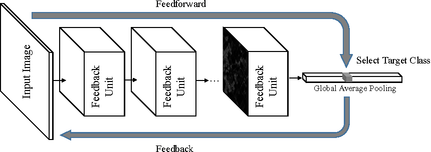 Figure 3 for Feedback Neural Network for Weakly Supervised Geo-Semantic Segmentation