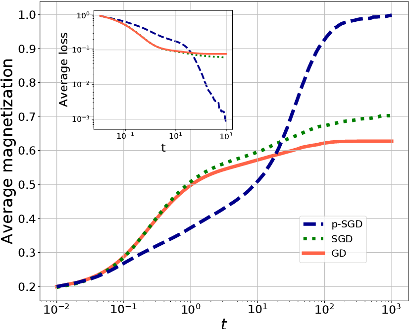 Figure 2 for Stochasticity helps to navigate rough landscapes: comparing gradient-descent-based algorithms in the phase retrieval problem