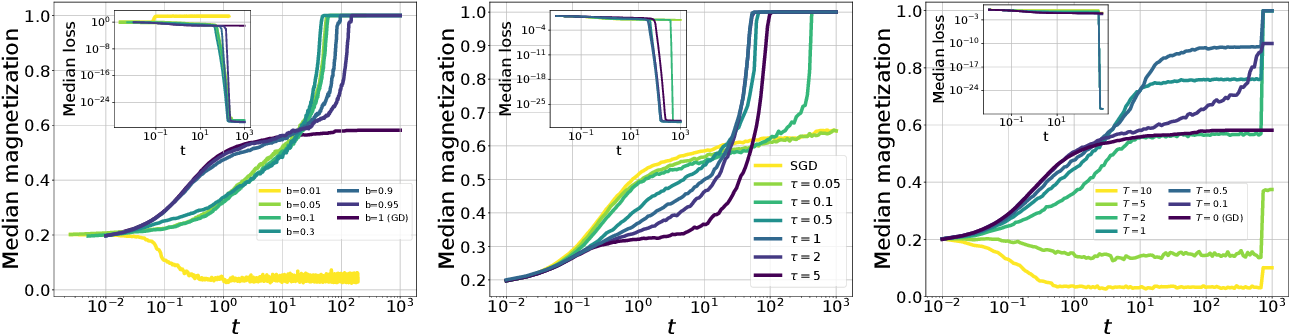 Figure 4 for Stochasticity helps to navigate rough landscapes: comparing gradient-descent-based algorithms in the phase retrieval problem