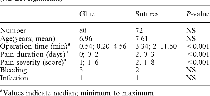 Table 1 from Sutureless circumcision: a prospective