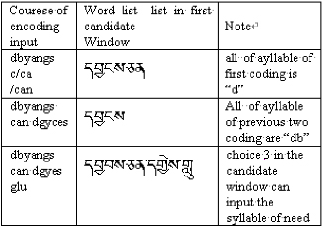 PDF] A Fast Input Method for Tibetan Based on Word in