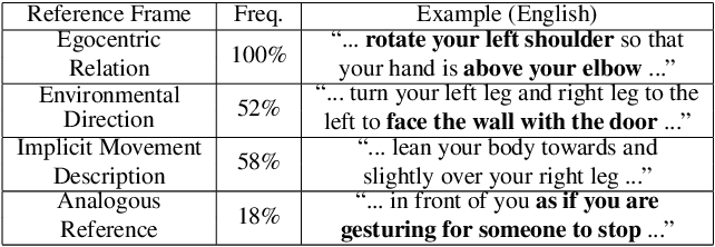 Figure 2 for FixMyPose: Pose Correctional Captioning and Retrieval
