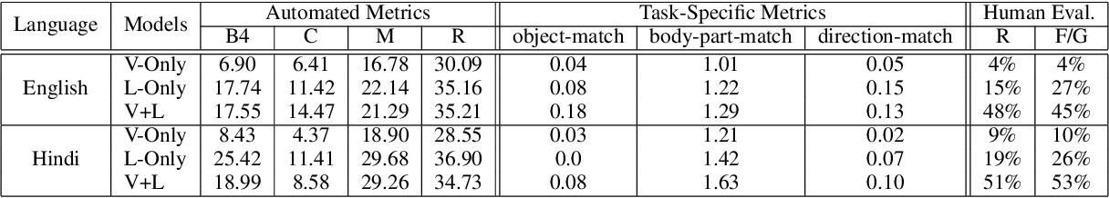 Figure 4 for FixMyPose: Pose Correctional Captioning and Retrieval
