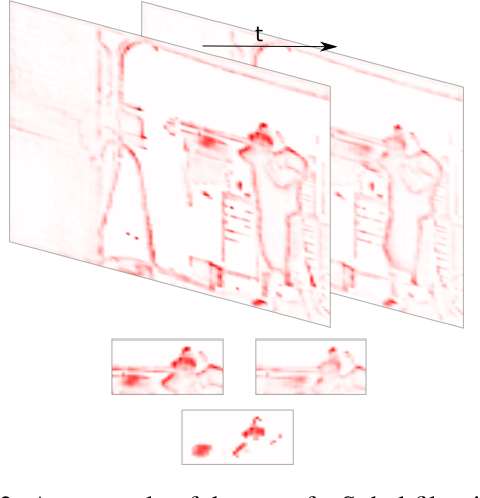 Figure 3 for Explaining Motion Relevance for Activity Recognition in Video Deep Learning Models