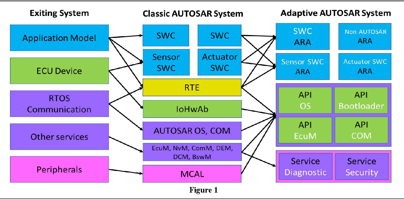 Implementing Adaptive AUTOSAR Diagnostic Manager with