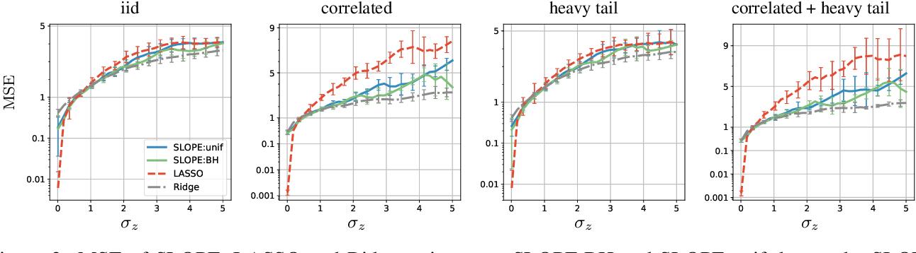 Figure 2 for Does SLOPE outperform bridge regression?