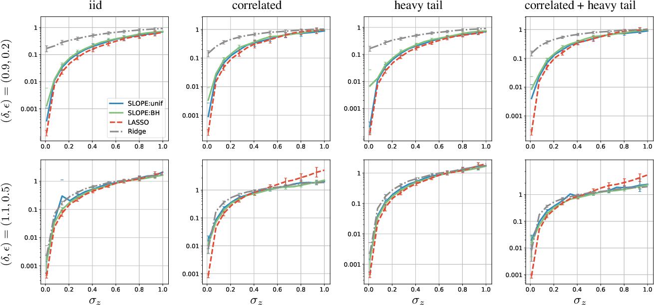 Figure 3 for Does SLOPE outperform bridge regression?