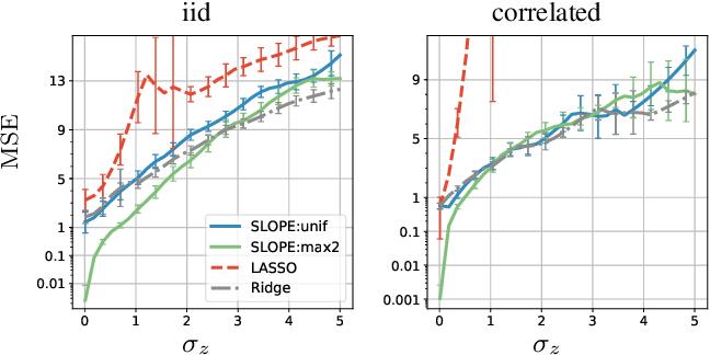 Figure 4 for Does SLOPE outperform bridge regression?