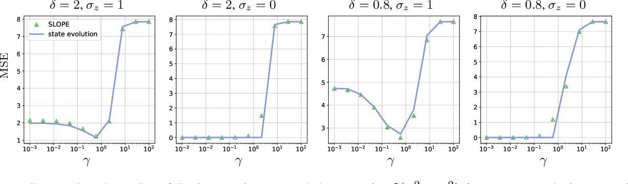 Figure 1 for Does SLOPE outperform bridge regression?