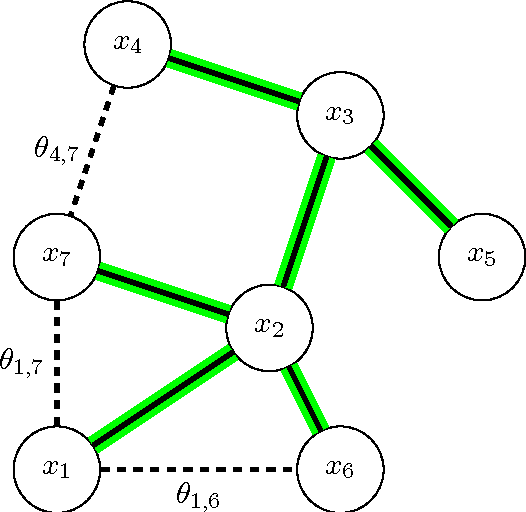Figure 1 for Probabilistic Duality for Parallel Gibbs Sampling without Graph Coloring