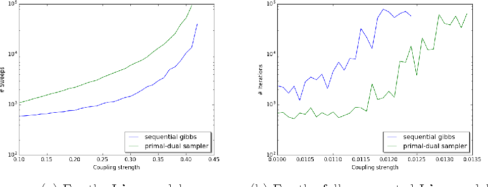 Figure 2 for Probabilistic Duality for Parallel Gibbs Sampling without Graph Coloring
