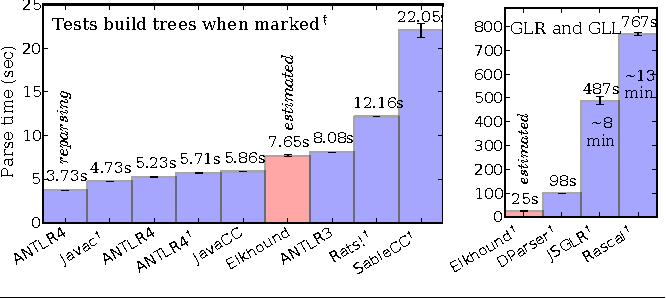 Adaptive LL(*) parsing: the power of dynamic analysis - Semantic Scholar