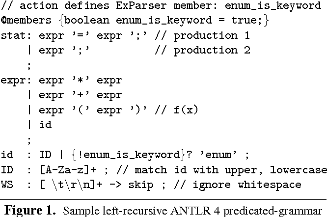 Figure 1 from Adaptive LL(*) parsing: the power of dynamic analysis