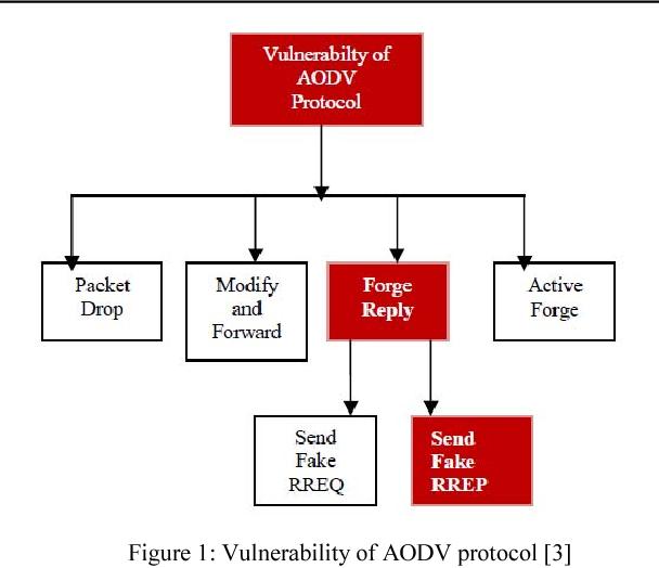Figure 1: Vulnerability of AODV protocol [3]