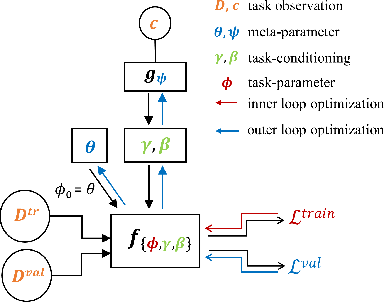Figure 1 for Connecting Context-specific Adaptation in Humans to Meta-learning