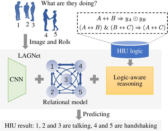 Figure 1 for LAGNet: Logic-Aware Graph Network for Human Interaction Understanding