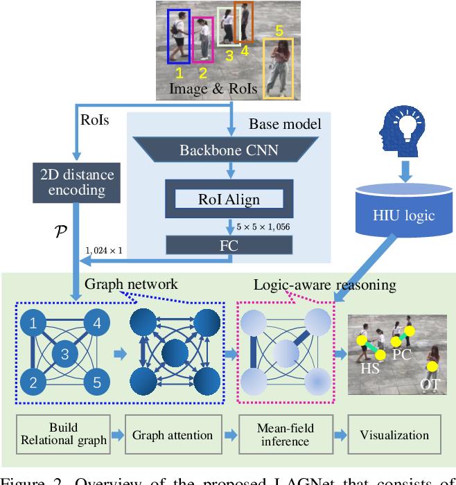 Figure 3 for LAGNet: Logic-Aware Graph Network for Human Interaction Understanding