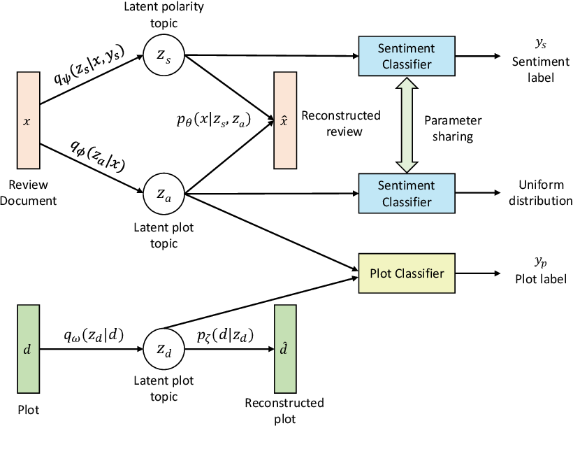 Figure 3 for A Disentangled Adversarial Neural Topic Model for Separating Opinions from Plots in User Reviews