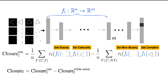 Figure 1 for Do Neural Networks Show Gestalt Phenomena? An Exploration of the Law of Closure
