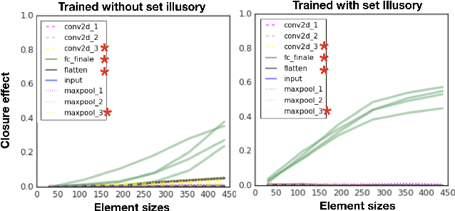 Figure 3 for Do Neural Networks Show Gestalt Phenomena? An Exploration of the Law of Closure