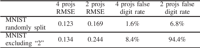 Figure 4 for Robustness Investigation on Deep Learning CT Reconstruction for Real-Time Dose Optimization