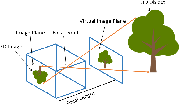 Figure 1 for 3D Object Localization Using 2D Estimates for Computer Vision Applications