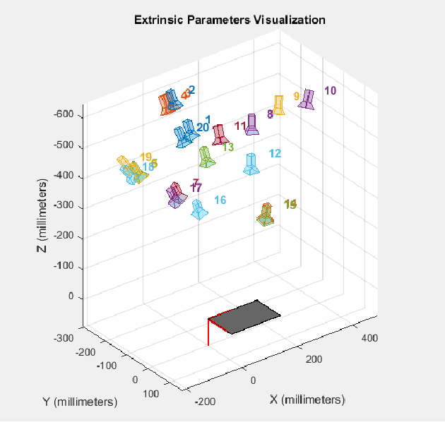 Figure 3 for 3D Object Localization Using 2D Estimates for Computer Vision Applications