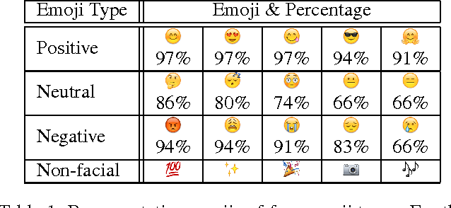 Figure 1 for Spice up Your Chat: The Intentions and Sentiment Effects of Using Emoji