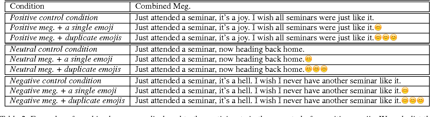 Figure 2 for Spice up Your Chat: The Intentions and Sentiment Effects of Using Emoji