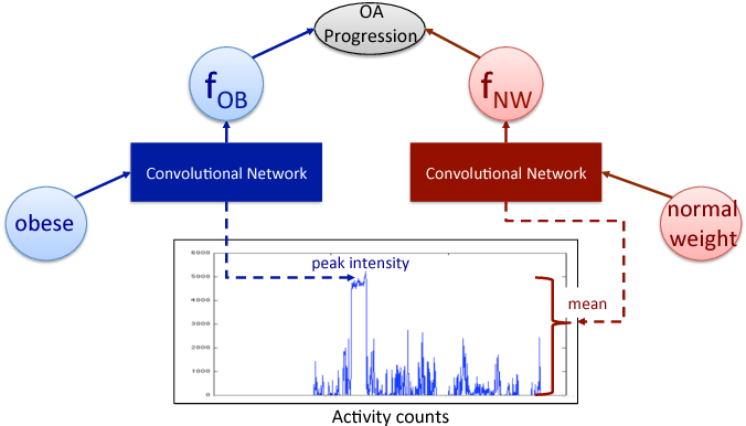 Figure 1 for ShortFuse: Biomedical Time Series Representations in the Presence of Structured Information