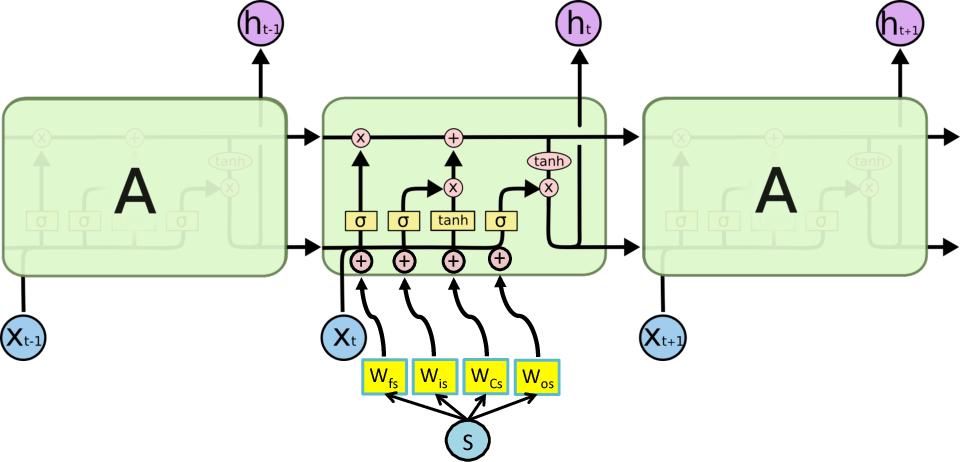 Figure 4 for ShortFuse: Biomedical Time Series Representations in the Presence of Structured Information