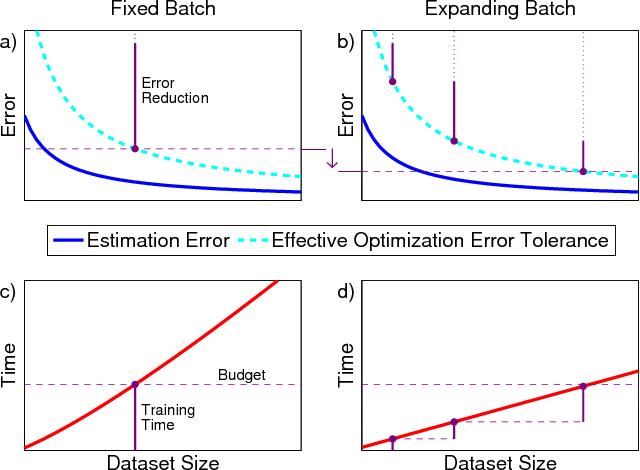 Figure 1 for Batch-Expansion Training: An Efficient Optimization Framework