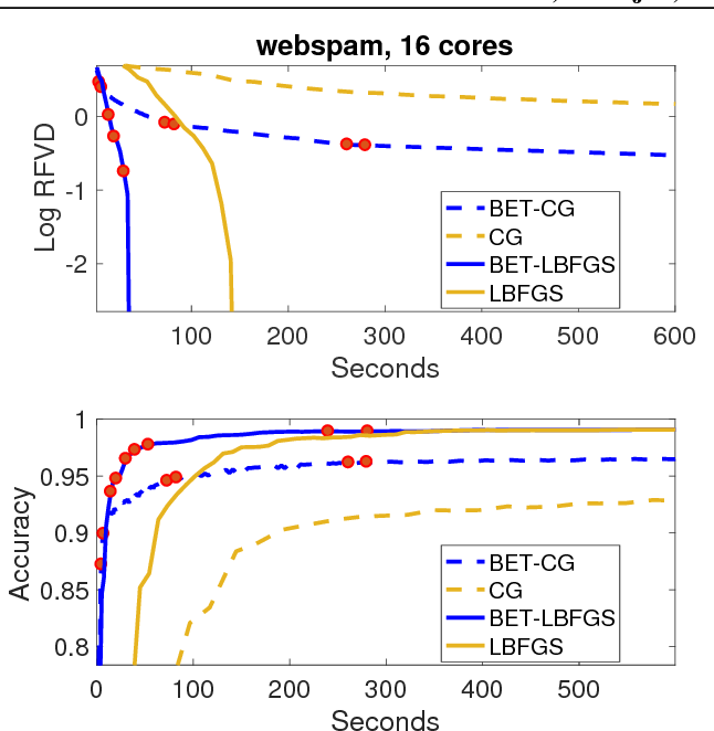 Figure 3 for Batch-Expansion Training: An Efficient Optimization Framework