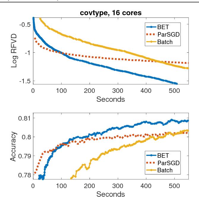 Figure 4 for Batch-Expansion Training: An Efficient Optimization Framework