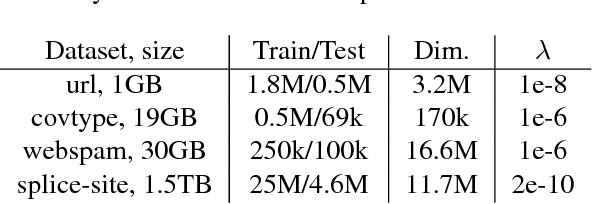 Figure 2 for Batch-Expansion Training: An Efficient Optimization Framework