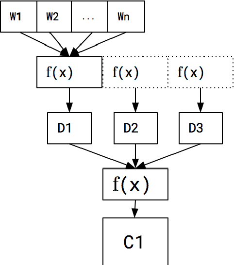 Figure 2 for Using Distributed Representations to Disambiguate Biomedical and Clinical Concepts