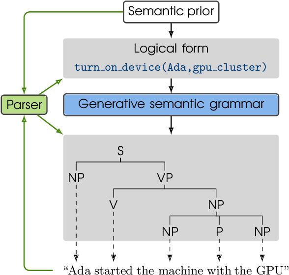 Figure 1 for A Probabilistic Generative Grammar for Semantic Parsing