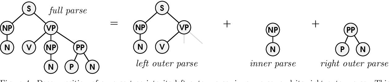 Figure 4 for A Probabilistic Generative Grammar for Semantic Parsing