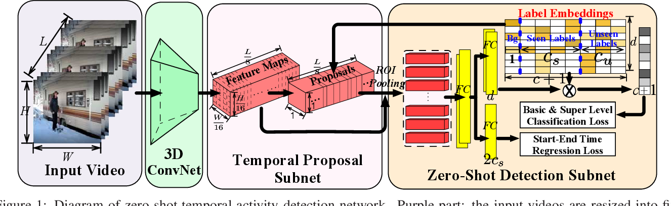 Figure 1 for ZSTAD: Zero-Shot Temporal Activity Detection