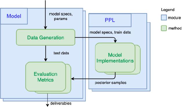 Figure 1 for PPL Bench: Evaluation Framework For Probabilistic Programming Languages