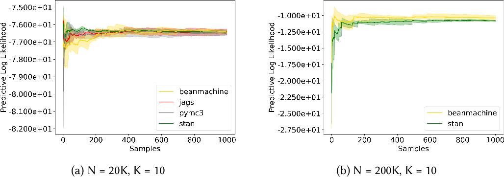 Figure 4 for PPL Bench: Evaluation Framework For Probabilistic Programming Languages