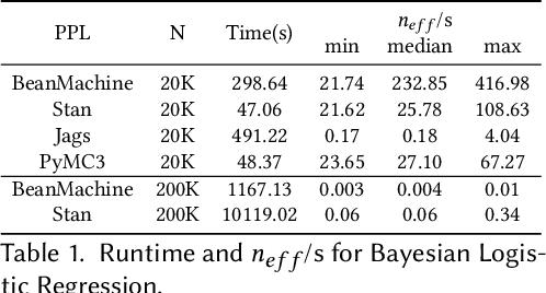 Figure 2 for PPL Bench: Evaluation Framework For Probabilistic Programming Languages