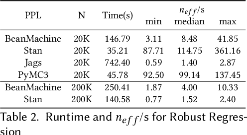 Figure 3 for PPL Bench: Evaluation Framework For Probabilistic Programming Languages