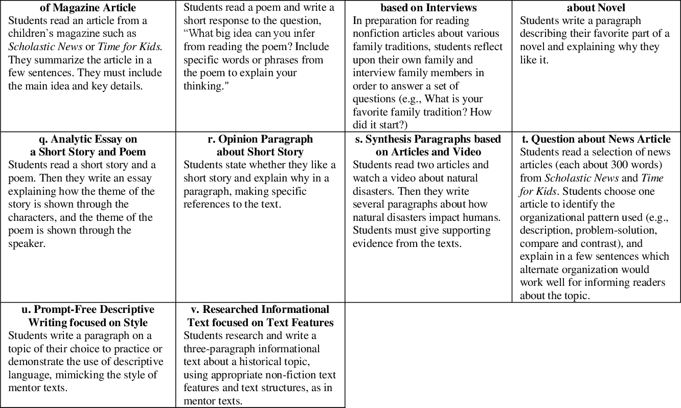PDF] Teachers' understanding of and response to writing