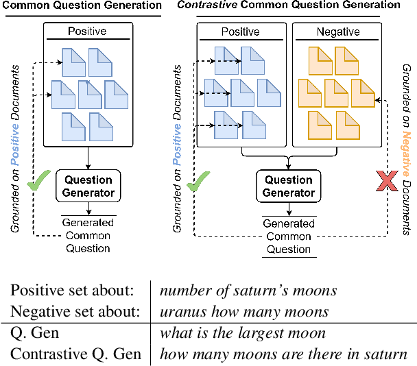 Figure 1 for Unsupervised Common Question Generation from Multiple Documents using Reinforced Contrastive Coordinator