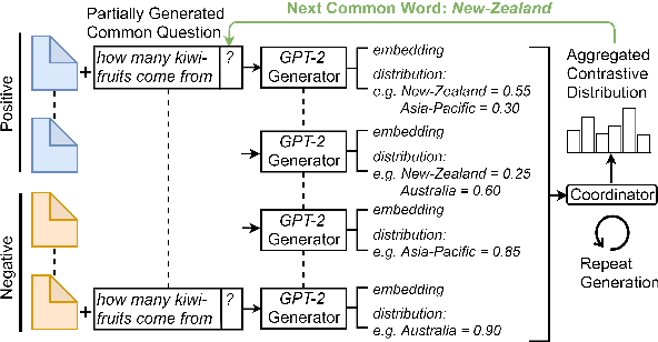 Figure 3 for Unsupervised Common Question Generation from Multiple Documents using Reinforced Contrastive Coordinator